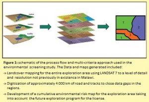 Malawi schematic